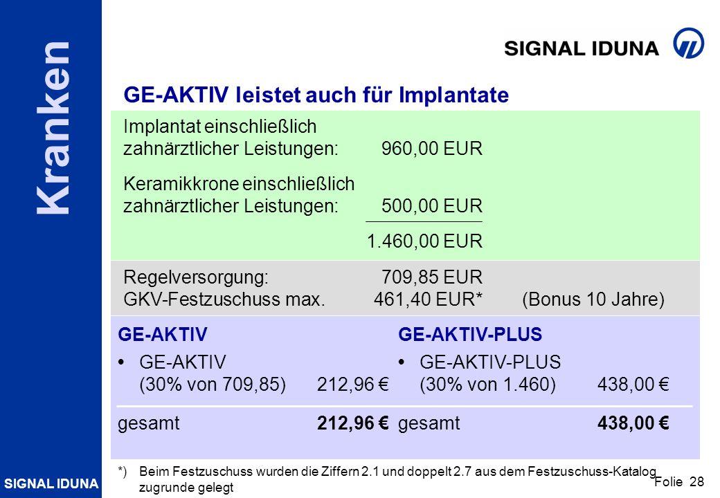 SIGNAL IDUNA Folie 28 Kranken GE-AKTIV leistet auch für Implantate Implantat einschließlich zahnärztlicher Leistungen:960,00 EUR Keramikkrone einschli