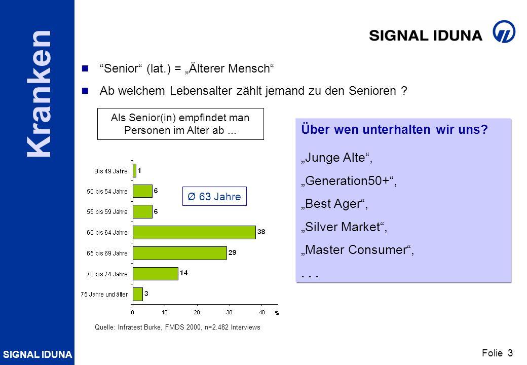SIGNAL IDUNA Folie 3 Kranken Über wen unterhalten wir uns? Junge Alte, Generation50+, Best Ager, Silver Market, Master Consumer,... Ø 63 Jahre Quelle: