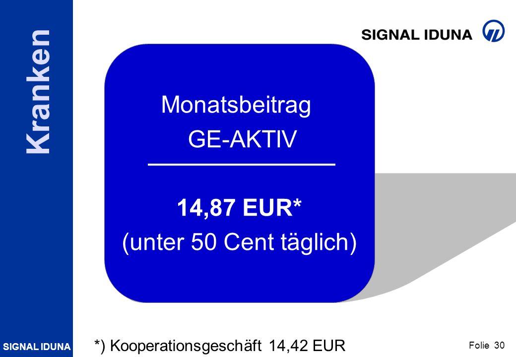 SIGNAL IDUNA Folie 30 Kranken Monatsbeitrag GE-AKTIV 14,87 EUR* (unter 50 Cent täglich) *) Kooperationsgeschäft 14,42 EUR