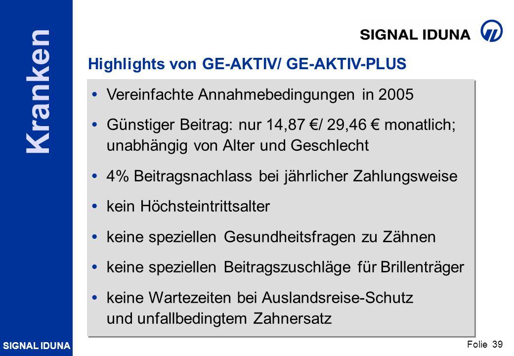 SIGNAL IDUNA Folie 39 Kranken Highlights von GE-AKTIV/ GE-AKTIV-PLUS Vereinfachte Annahmebedingungen in 2005 Günstiger Beitrag: nur 14,87 / 29,46 mona