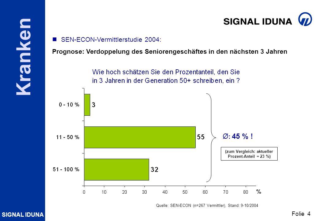 SIGNAL IDUNA Folie 4 Kranken Quelle: SEN-ECON (n=267 Vermittler), Stand: 9-10/2004 SEN-ECON-Vermittlerstudie 2004: Prognose: Verdoppelung des Senioren
