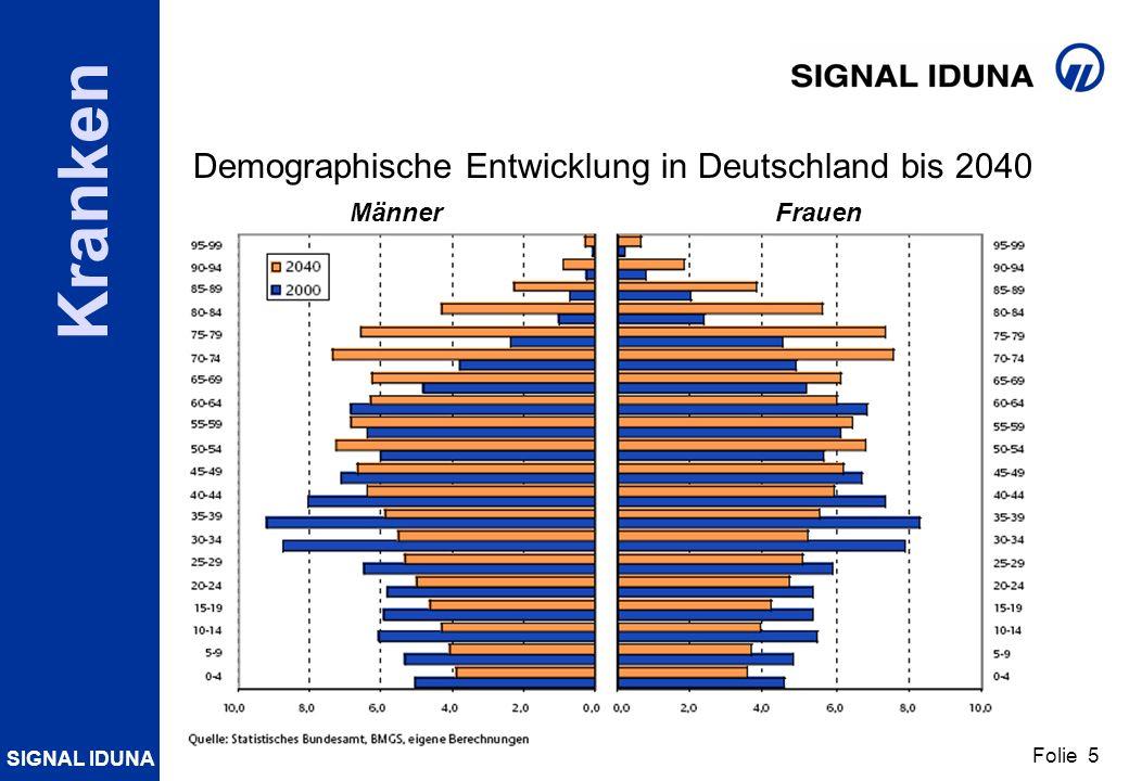 SIGNAL IDUNA Folie 5 Kranken Demographische Entwicklung in Deutschland bis 2040 MännerFrauen