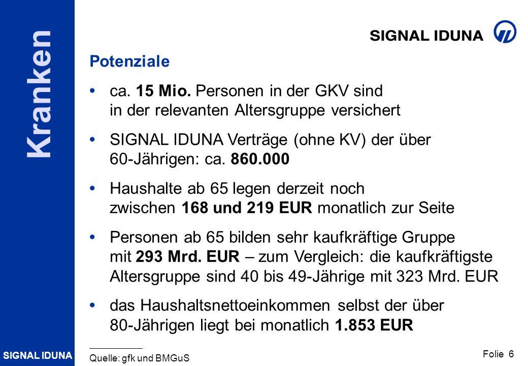 SIGNAL IDUNA Folie 6 Kranken Potenziale ca. 15 Mio. Personen in der GKV sind in der relevanten Altersgruppe versichert SIGNAL IDUNA Verträge (ohne KV)