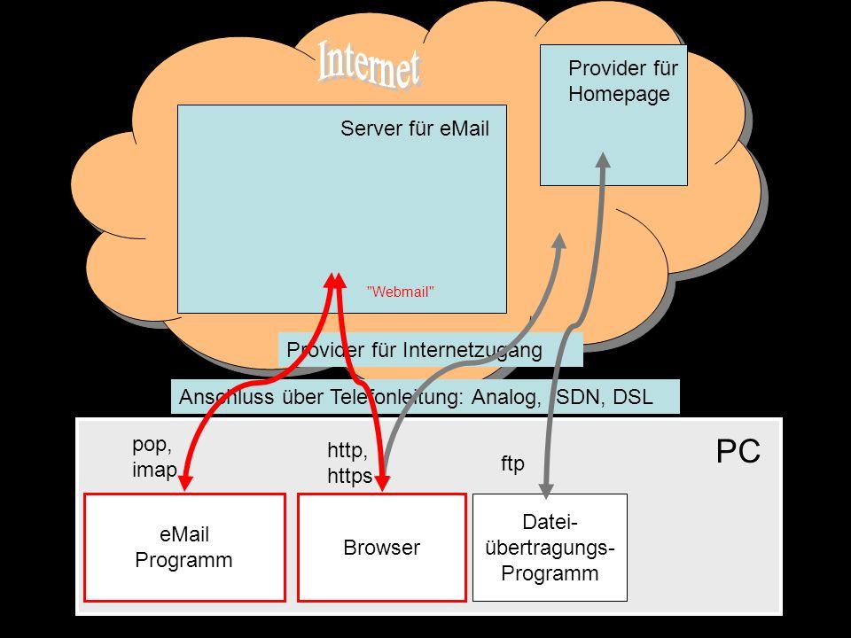 Anschluss über Telefonleitung: Analog, ISDN, DSL PC Provider für Internetzugang Server für eMail Provider für Homepage eMail Programm Browser Datei- ü
