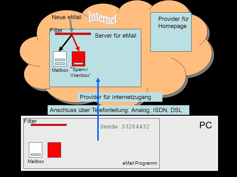 Anschluss über Telefonleitung: Analog, ISDN, DSL PC Provider für Internetzugang Server für eMail Provider für Homepage Mailbox