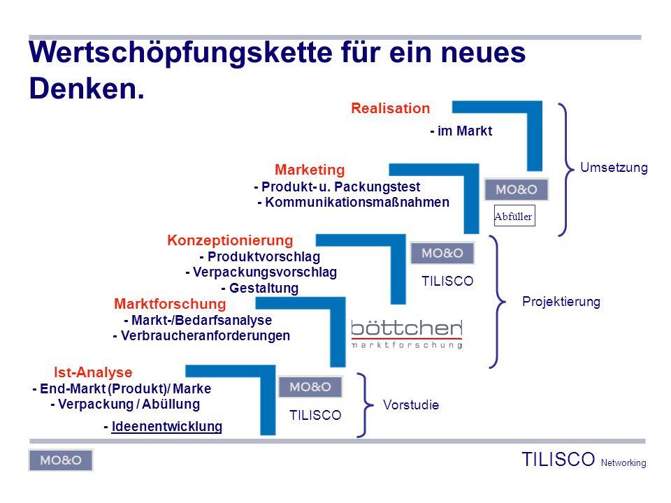 Wertschöpfungskette für ein neues Denken. Marktforschung - Markt-/Bedarfsanalyse - Verbraucheranforderungen Marketing - Produkt- u. Packungstest - Kom