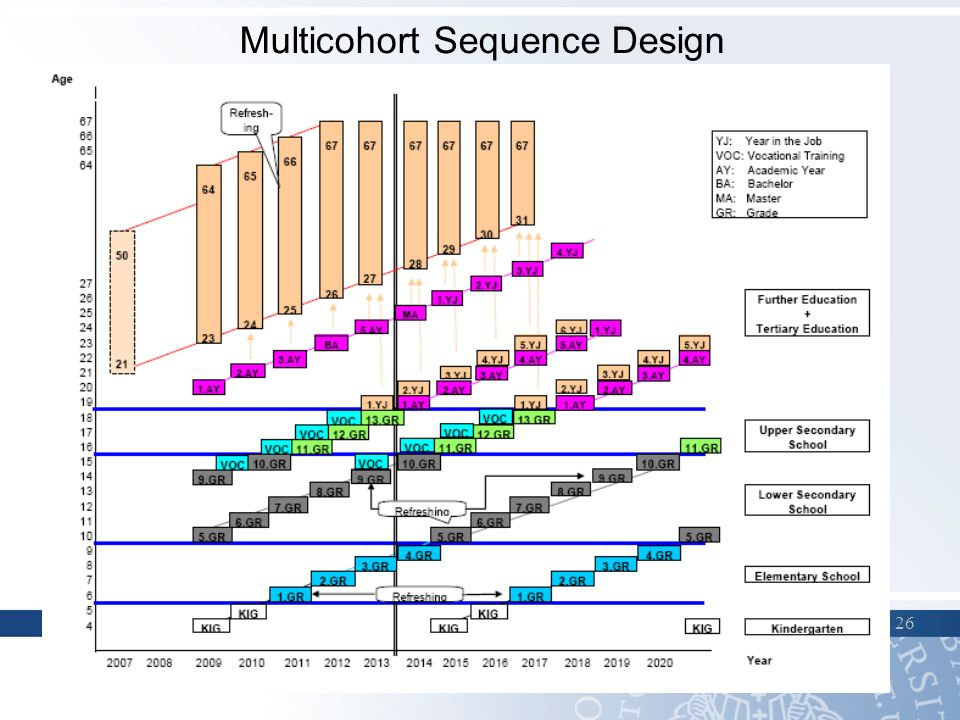 26 Multicohort Sequence Design