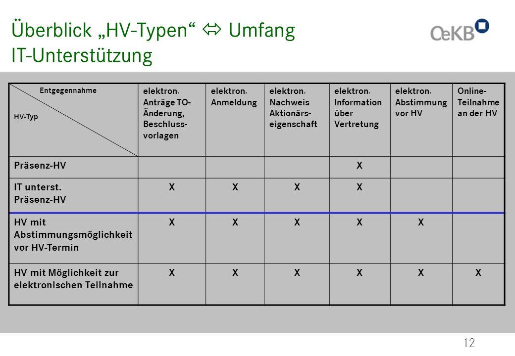 12 Überblick HV-Typen Umfang IT-Unterstützung Entgegennahme HV-Typ elektron. Anträge TO- Änderung, Beschluss- vorlagen elektron. Anmeldung elektron. N