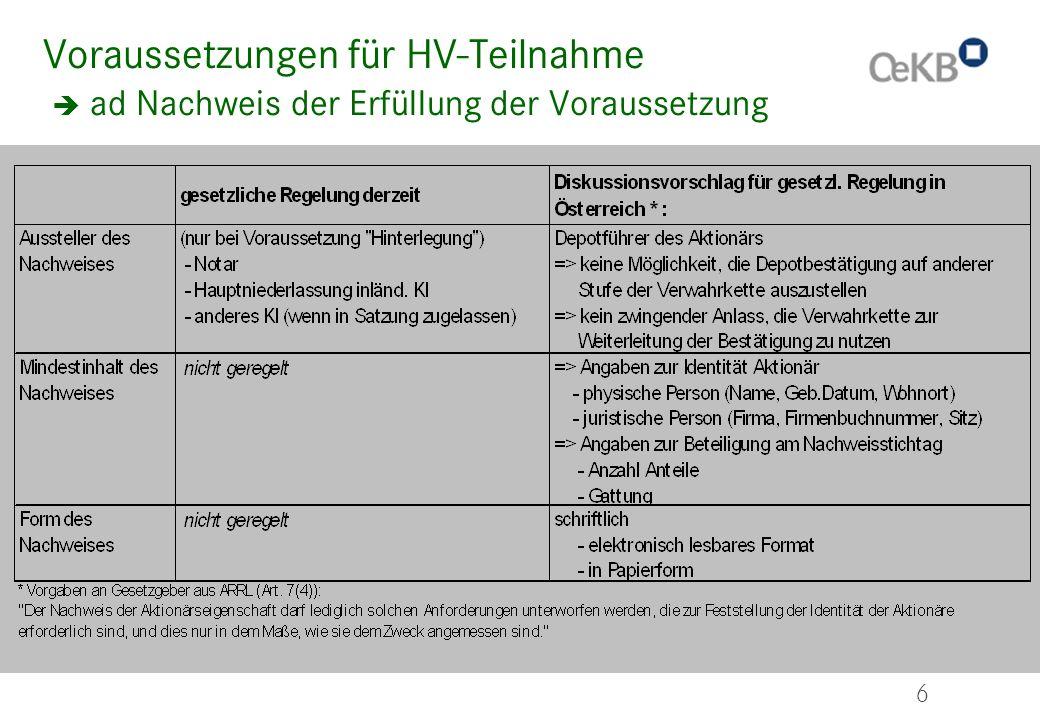 6 Voraussetzungen für HV-Teilnahme ad Nachweis der Erfüllung der Voraussetzung