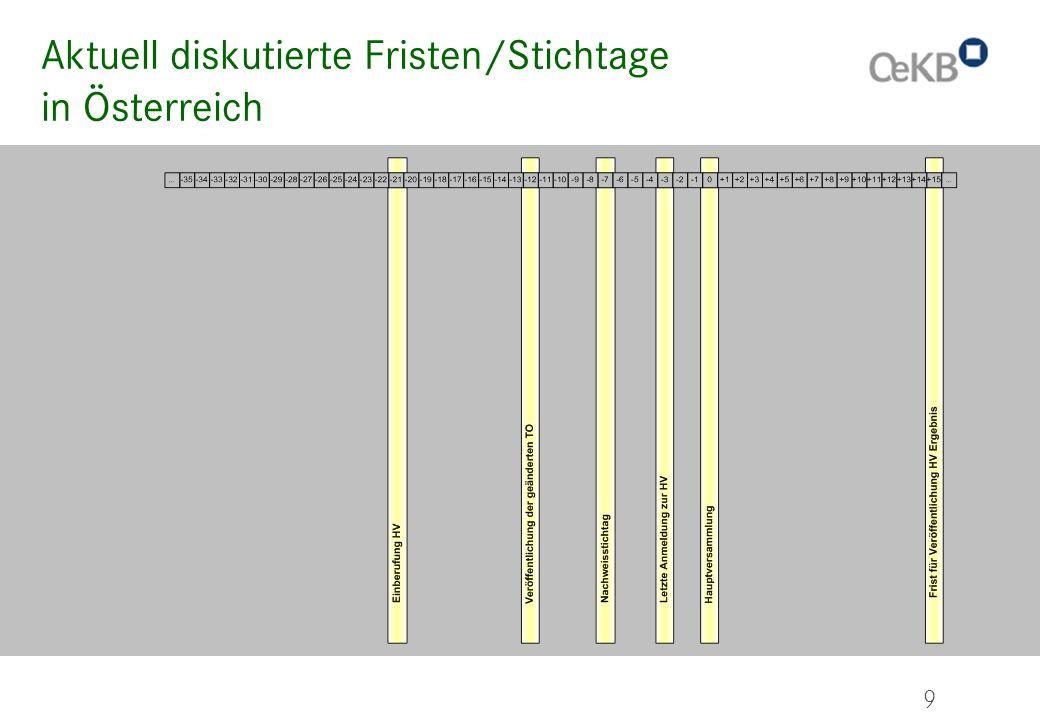 9 Aktuell diskutierte Fristen/Stichtage in Österreich