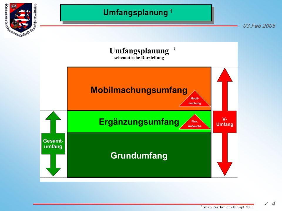 03.Feb 2005 15 Ansprechpartner ResOffz ROA (SAZ):zuständiger Wehrdienstberater Frankfurt:(0 69) 7 93 07 – 344 Gelnhausen:(0 60 51) 483 – 410 Darmstadt:(0 61 51) 9 05 - 1793 (01 80) 29 29 29 00 (6 ct/Anruf) ROA (WÜ):Personalamt der Bundeswehr Abt V (Reserveoffiziere) Kölner Str.