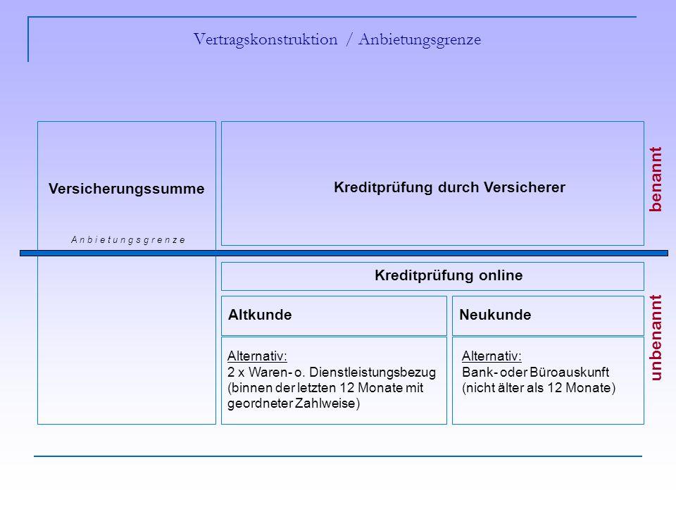 Vertragskonstruktion / Anbietungsgrenze Alternativ: 2 x Waren- o.
