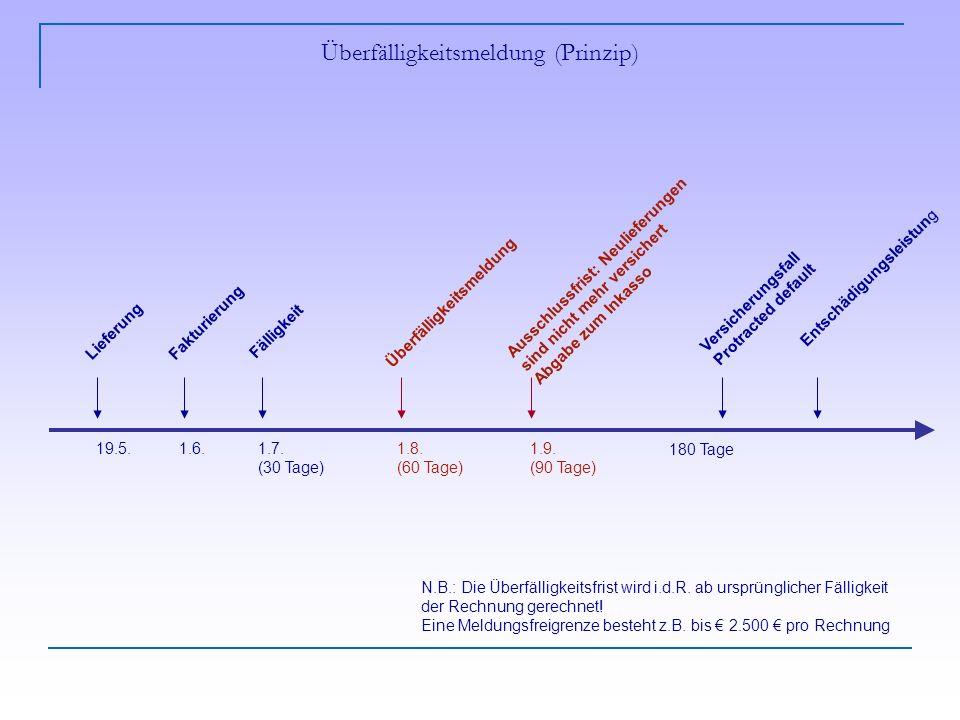 Überfälligkeitsmeldung (Prinzip) N.B.: Die Überfälligkeitsfrist wird i.d.R.