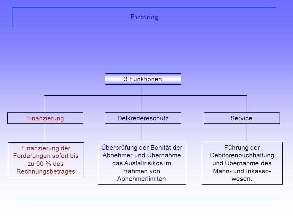 3 Funktionen Finanzierung Finanzierung der Forderungen sofort bis zu 90 % des Rechnungsbetrages Service Führung der Debitorenbuchhaltung und Übernahme des Mahn- und Inkasso- wesen.