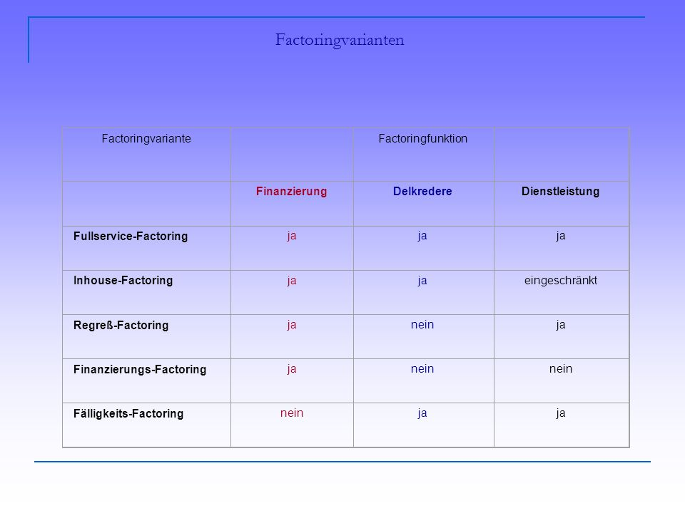 Factoringvarianten Factoringvariante Factoringfunktion FinanzierungDelkredereDienstleistung Fullservice-Factoringja Inhouse-Factoringja eingeschränkt Regreß-Factoringjaneinja Finanzierungs-Factoringjanein Fälligkeits-Factoringneinja