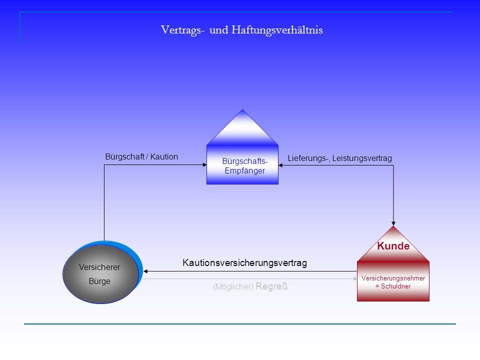 Vertrags- und Haftungsverhältnis Bürgschafts- Empfänger Versicherer Bürge Kunde Versicherungsnehmer = Schuldner Lieferungs-, Leistungsvertrag (Möglicher) Regreß Bürgschaft / Kaution Kautionsversicherungsvertrag