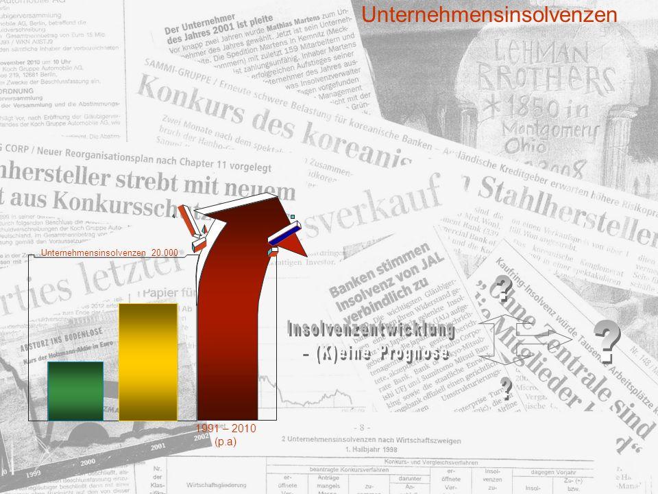Unternehmensinsolvenzen 1991 – 2010 (p.a) Unternehmensinsolvenzen 20.000