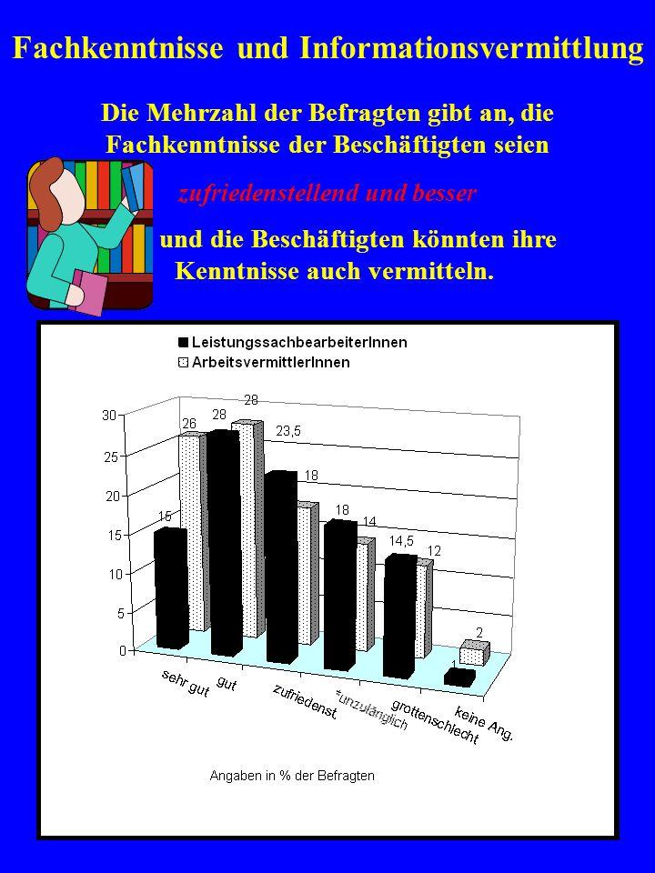 Gesamtbewertung der Arbeitsqualität im Job-Center Göttingen (summiert) ArbeitsvermittlerInnen haben in der Gesamtbewertung die Nase vorn, obwohl sie nicht viel zu vermitteln haben… Brockensammlung