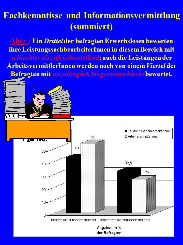 Sorgfalt bei der Antragsbearbeitung und im Vermittlungsgespräch Aber: Ein Viertel der Befragten gibt an, die Arbeit der LeistungssachbearbeiterInnen sei unzulänglich.