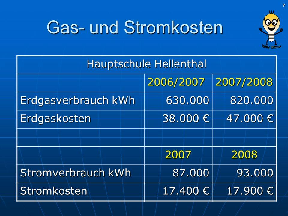 7 Gas- und Stromkosten Hauptschule Hellenthal 2006/20072007/2008 Erdgasverbrauch kWh 630.000820.000 Erdgaskosten 38.000 38.000 47.000 47.000 20072008