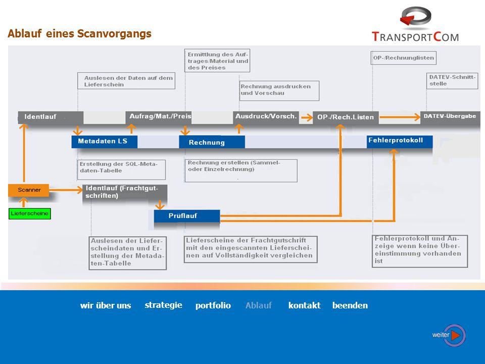 Alleinstellungsmerkmale Invoice 1:1 Abbildbarkeit einer jeden physikalischen Ablagestruktur (Lieferschein / Auftrag / Rechnung / Frachtgutschrift) Int