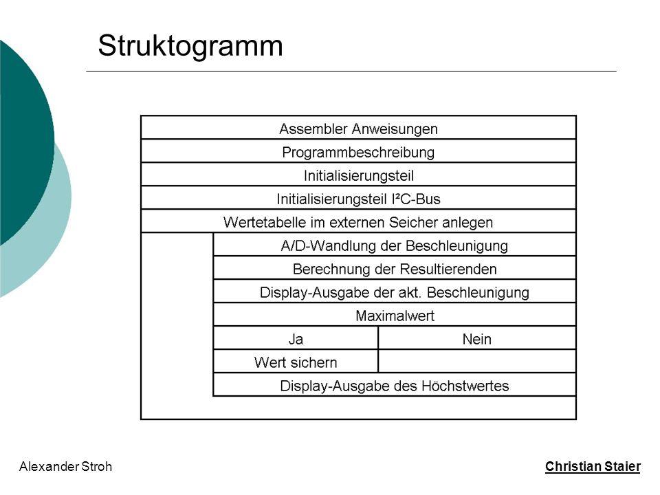 Struktogramm Alexander Stroh Christian Staier