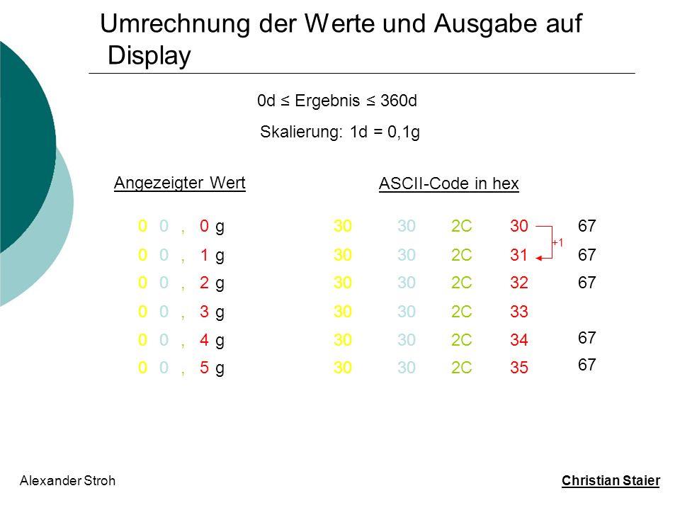 Umrechnung der Werte und Ausgabe auf Display Alexander Stroh Christian Staier 0d Ergebnis 360d Skalierung: 1d = 0,1g 30h 400Ah ASCII-Zeichen: 0 31h 400Bh ASCII-Zeichen: 1 2Ch 400Ch ASCII-Zeichen:, 34h 400Dh ASCII-Zeichen: 4 67h 400Eh ASCII-Zeichen: g 30h 400Fh ASCII-Zeichen: 0 01,4g 32h 4041h ASCII-Zeichen: 2 34h 4042h ASCII-Zeichen: 4 ASCII in hex Adresse dptr 24,7g