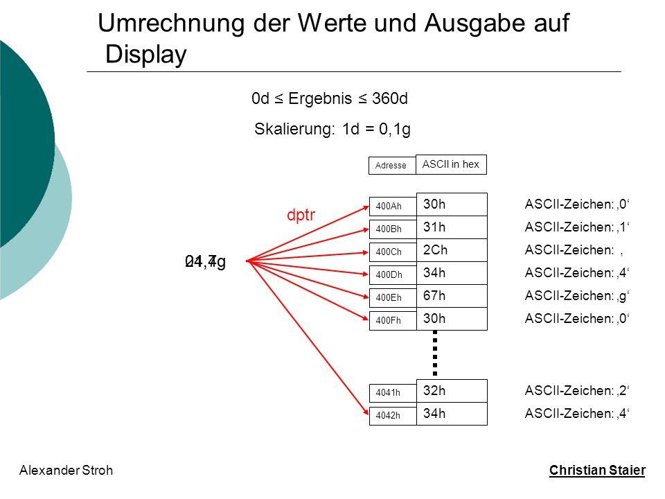 Umrechnung der Werte und Ausgabe auf Display Alexander Stroh Christian Staier 0d Ergebnis 360d Skalierung: 1d = 0,1g 30h 400Ah ASCII-Zeichen: 0 31h 40