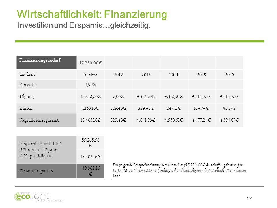 12 Finanzierungsbedarf 17.250,00 Laufzeit 5 Jahre 20122013201420152016 Zinssatz1,91% Tilgung17.250,000,004.312,50 Zinsen1.153,16329,48 247,11164,7482,