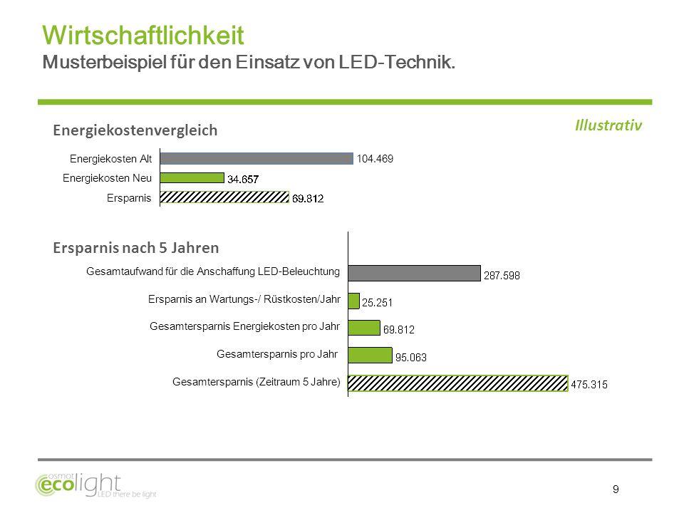 10 Der Hersteller gibt hier 3 Jahre Garantie auf LED Röhren: die Anschaffungskosten haben sich nach 3 Jahren amortisiert.