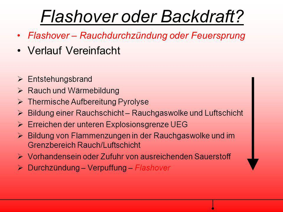 Flashover oder Backdraft? Flashover – Rauchdurchzündung oder Feuersprung Voraussetzungen: ausreichende Luftzufuhr mangelhafte Wärmeableitung thermisch
