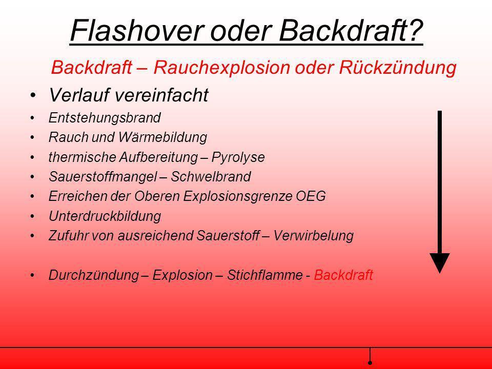 Flashover oder Backdraft? Backdraft – Rauchexplosion oder Rückzündung Voraussetzungen : unzureichende Luftzufuhr mangelhafte Wärmeableitung thermische