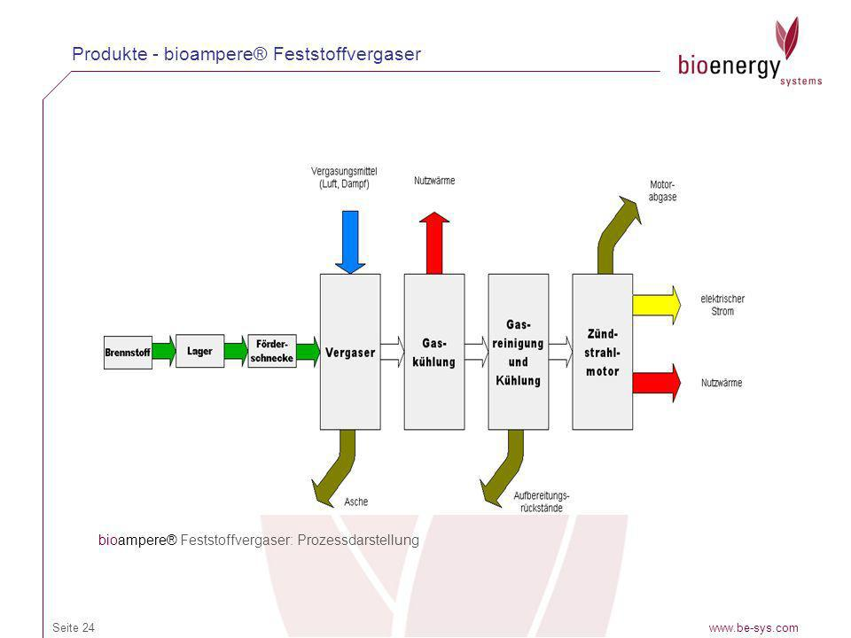 www.be-sys.comSeite 24 Produkte - bioampere® Feststoffvergaser bioampere® Feststoffvergaser: Prozessdarstellung