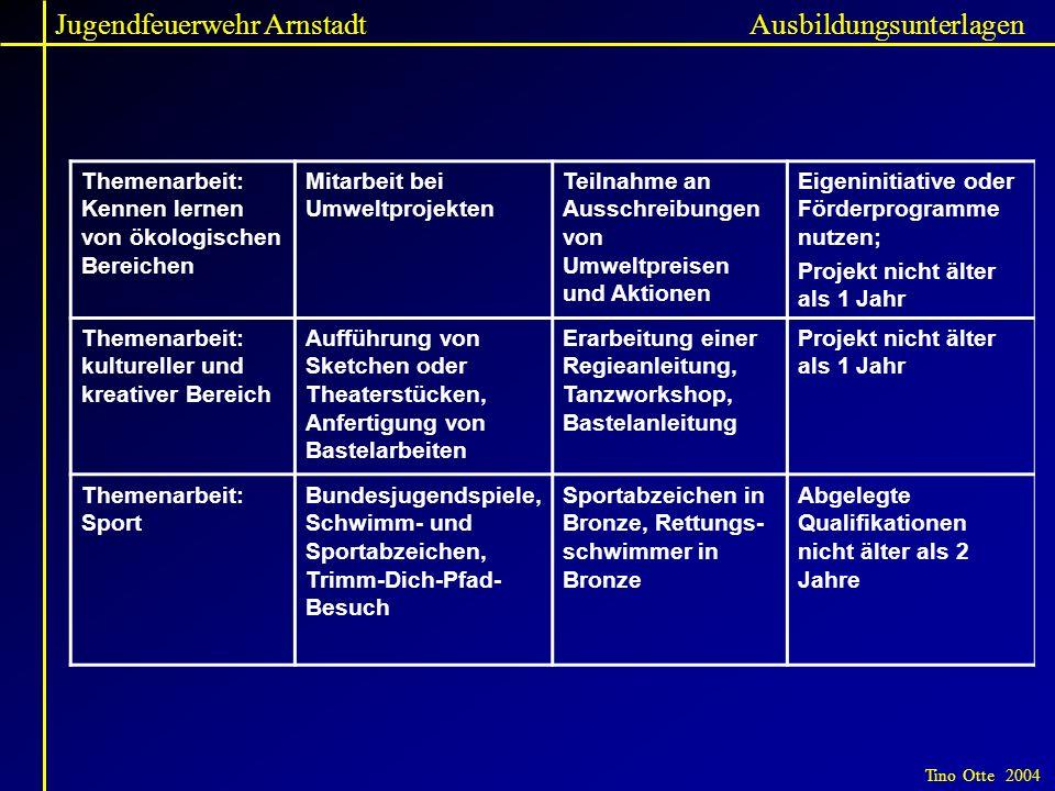 Jugendfeuerwehr Arnstadt Tino Otte 2004 Ausbildungsunterlagen Themenarbeit: Kennen lernen von ökologischen Bereichen Mitarbeit bei Umweltprojekten Tei