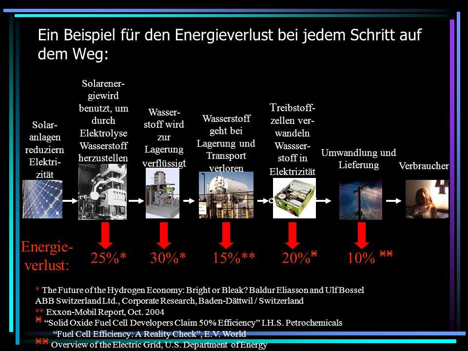 Ein Beispiel für den Energieverlust bei jedem Schritt auf dem Weg: * The Future of the Hydrogen Economy: Bright or Bleak? Baldur Eliasson and Ulf Boss