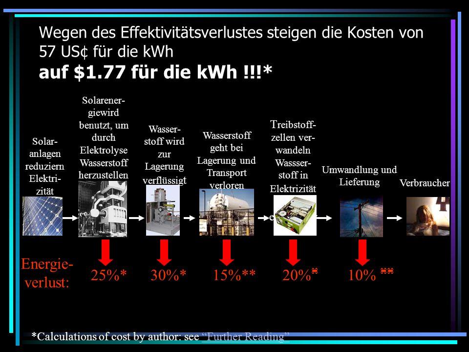 Wegen des Effektivitätsverlustes steigen die Kosten von 57 US¢ für die kWh auf $1.77 für die kWh !!!* *Calculations of cost by author: see Further Rea