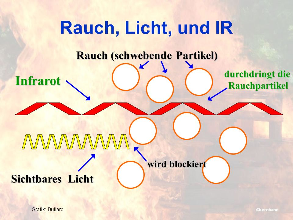 Rauch, Licht, und IR Rauch (schwebende Partikel) Sichtbares Licht Infrarot durchdringt die Rauchpartikel Rauchpartikel wird blockiert Grafik: Bullard