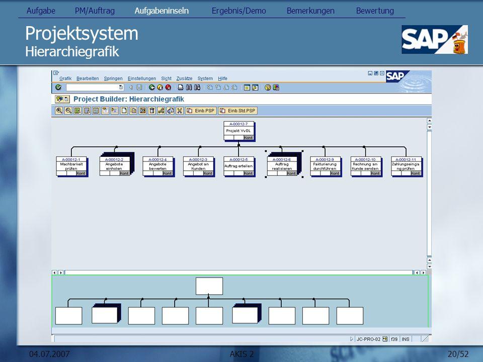 20/52 04.07.2007AKIS 2 Projektsystem Hierarchiegrafik Aufgabe PM/Auftrag Aufgabeninseln Ergebnis/Demo Bemerkungen Bewertung