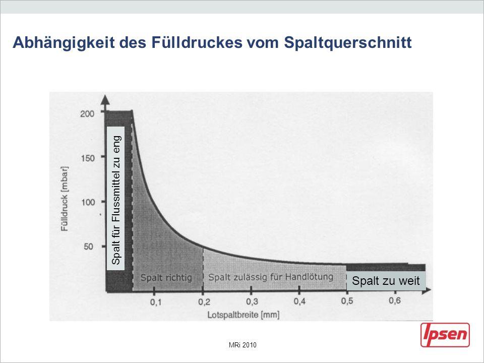 MRi 2010 Abhängigkeit des Fülldruckes vom Spaltquerschnitt Spalt zu weit Spalt für Flussmittel zu eng