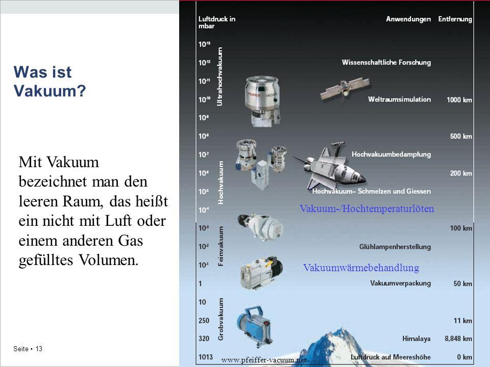MRi 2010 Seite 13 Was ist Vakuum? Mit Vakuum bezeichnet man den leeren Raum, das heißt ein nicht mit Luft oder einem anderen Gas gefülltes Volumen. ww