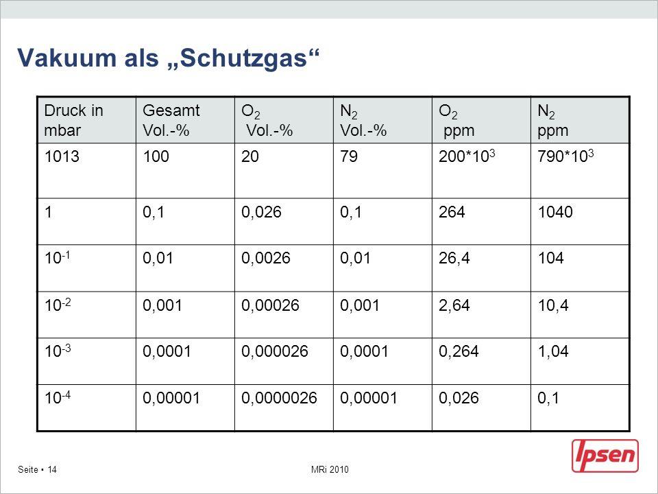 MRi 2010 Seite 14 Vakuum als Schutzgas Druck in mbar Gesamt Vol.-% O 2 Vol.-% N 2 Vol.-% O 2 ppm N 2 ppm 10131002079200*10 3 790*10 3 10,10,0260,12641