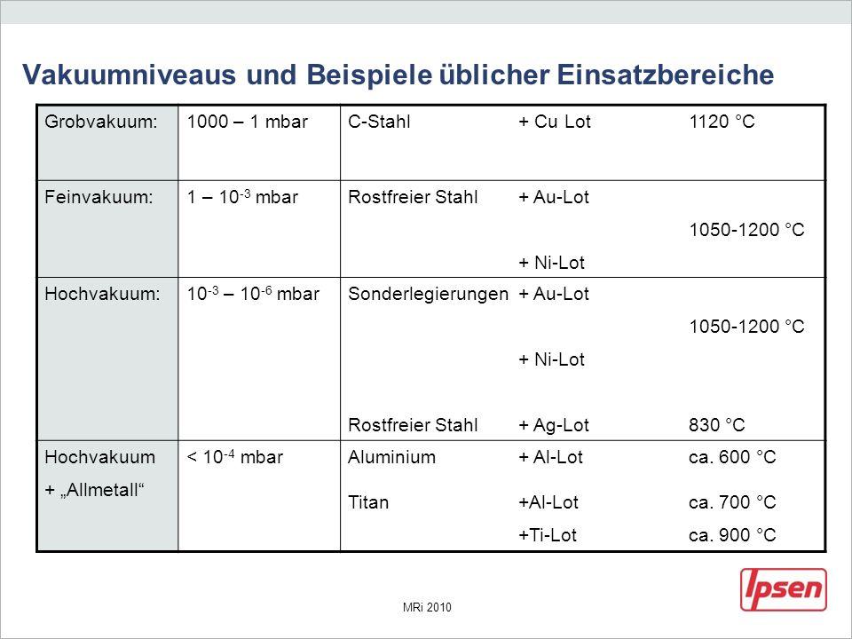 MRi 2010 Vakuumniveaus und Beispiele üblicher Einsatzbereiche Grobvakuum:1000 – 1 mbarC-Stahl+ Cu Lot 1120 °C Feinvakuum:1 – 10 -3 mbarRostfreier Stah