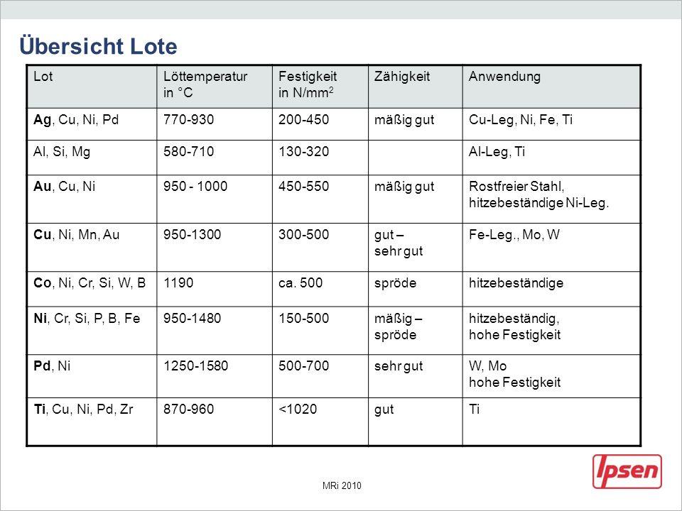 MRi 2010 Übersicht Lote LotLöttemperatur in °C Festigkeit in N/mm 2 ZähigkeitAnwendung Ag, Cu, Ni, Pd770-930200-450mäßig gutCu-Leg, Ni, Fe, Ti Al, Si,