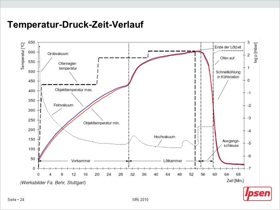 MRi 2010 Seite 24 Temperatur-Druck-Zeit-Verlauf