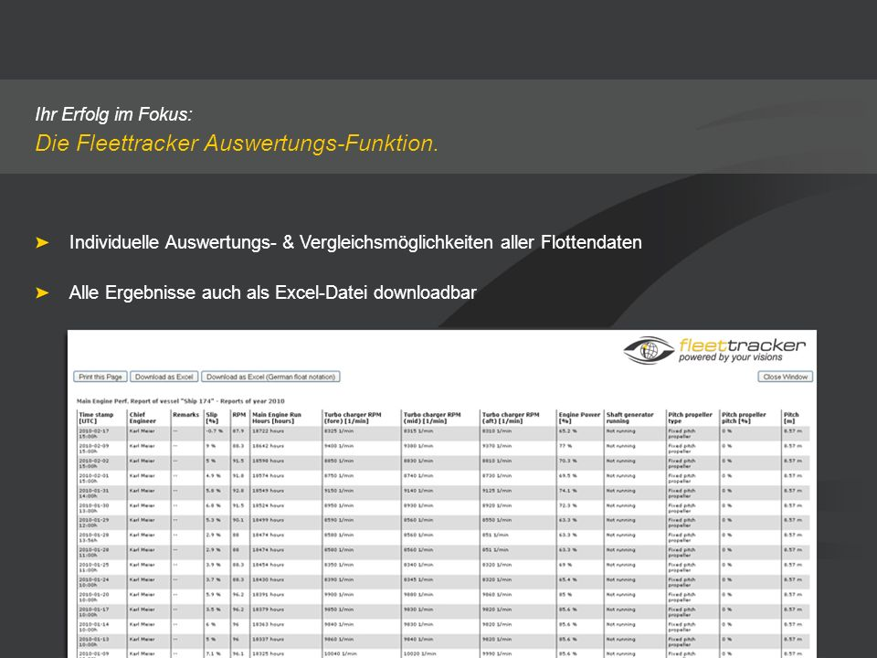 Ihr Erfolg im Fokus: Die Fleettracker Auswertungs-Funktion. Individuelle Auswertungs- & Vergleichsmöglichkeiten aller Flottendaten Alle Ergebnisse auc
