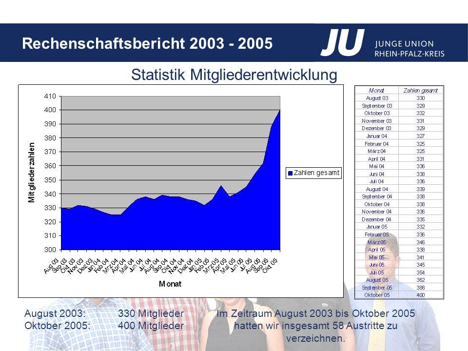 Rechenschaftsbericht 2003 - 2005 August 2003:330 Mitglieder Oktober 2005: 400 Mitglieder Statistik Mitgliederentwicklung Im Zeitraum August 2003 bis Oktober 2005 hatten wir insgesamt 58 Austritte zu verzeichnen.