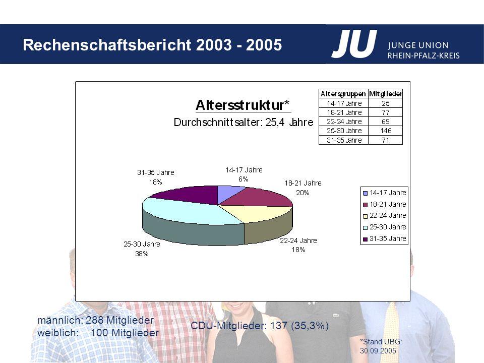 Rechenschaftsbericht 2003 - 2005 männlich:288 Mitglieder weiblich: 100 Mitglieder CDU-Mitglieder: 137 (35,3%) *Stand UBG: 30.09.2005