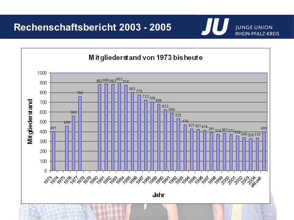 Rechenschaftsbericht 2003 - 2005