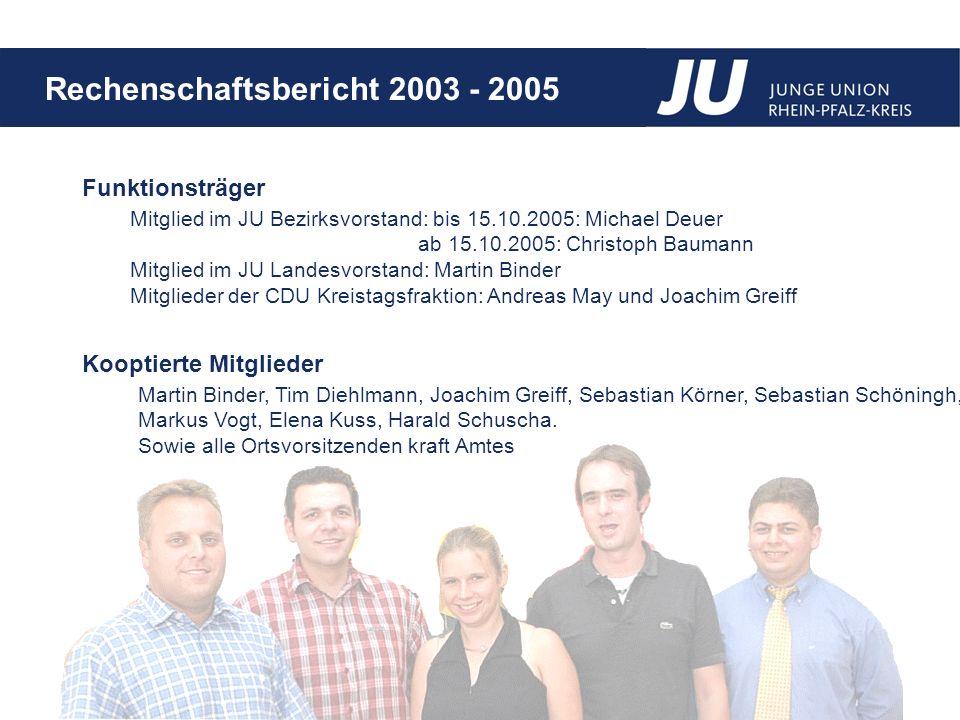 Rechenschaftsbericht 2003 - 2005 Infoportal und Mitgliederverwaltung Für alle JUler im Kreis auch online.