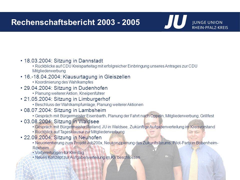 Rechenschaftsbericht 2003 - 2005 Kreistag mit Delegiertenwahlen am 29.9.2004 in Fußgönheim Delegierte für Bezirks- und Landesebene Beschluss künftig Delegiertenkreistage durchzuführen Nominierung von Martin Binder als Landesvorsitzenden Landestag der JU Rheinland-Pfalz in Altenkirchen am 13.